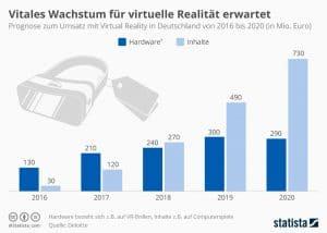 VR Wachstum