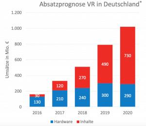 Absatzentwicklung der Zielgruppe für Virtual Reality